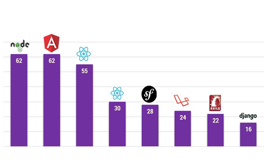 Mikä on paras julkaisujärjestelmä ja millä teknologioilla verkkosivut ja -palvelut toteutetaan yleensä?